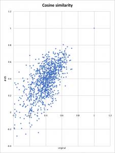 Cosine similarities for a single article, random sign, d=25