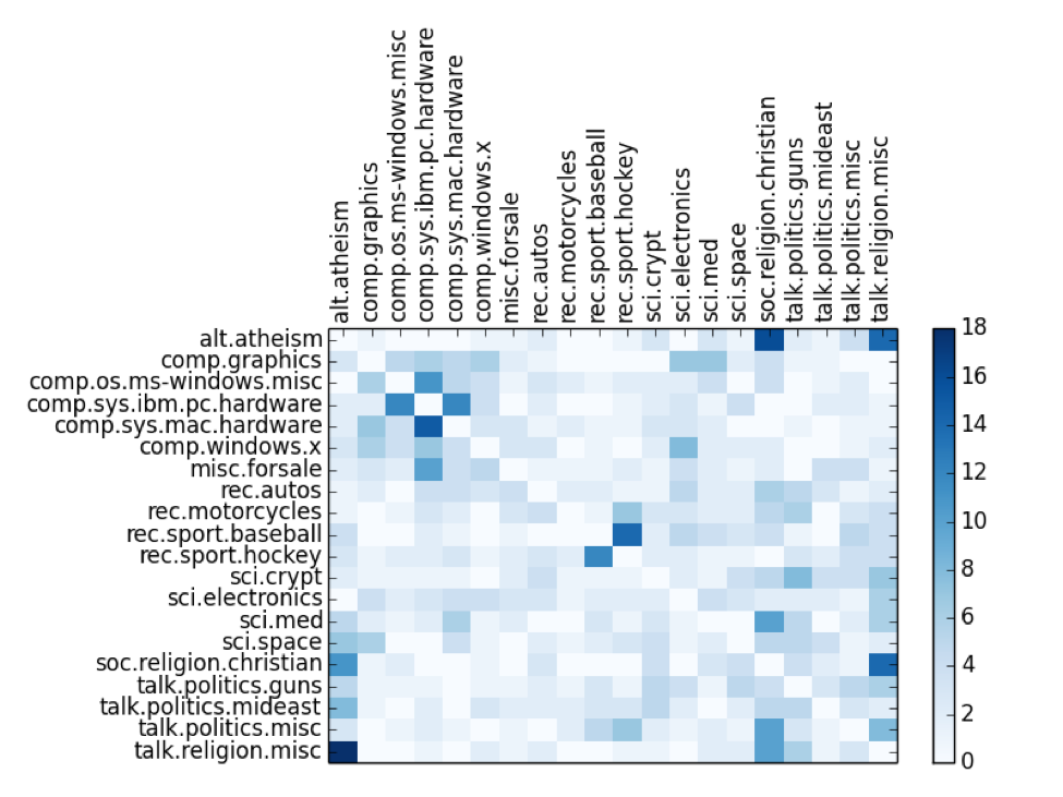 Jaccard similarity nearest-neighbor heat map