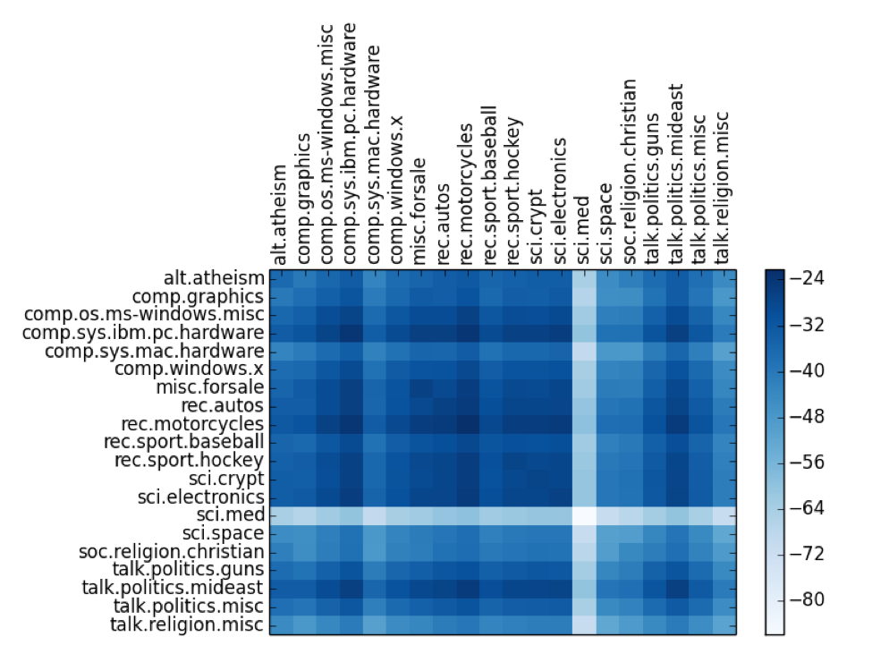 L2 similarity heat map