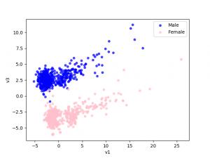 v1 vs. v3 components, grouped by gender